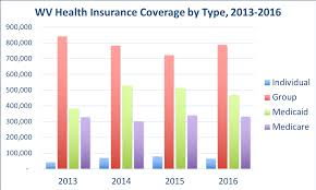 Average cost of homeowners insurance by company. West Virginia Health Insurance Valchoice