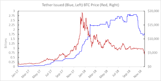 The Tether Bubble Is Washing Out Of Crypto Exchanges