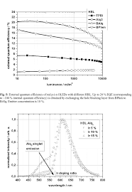 Electroluminescence dependency of red p-i-n OLEDs with Alq 3 as hole... |  Download Scientific Diagram