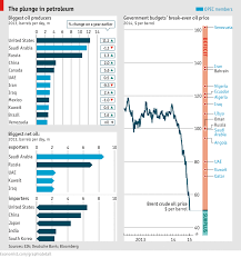 Daily Chart Oil At 50 Graphic Detail The Economist