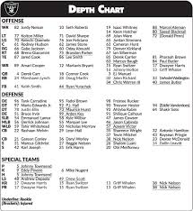 Raiders Depth Chart 2018 First Raiders Depth Chart Of 2018 Is Released Observations