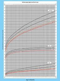 Baby Growth Chart Supanchi