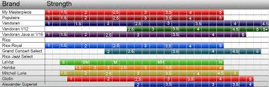 Reed Strength Chart Reedstore Com