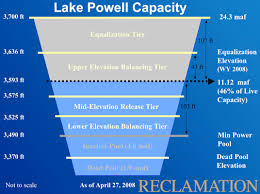 Lake Powell Water Level Chart On The Colorado Resources