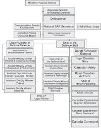 Document Organization Chart File Organization Chart Department Of National Defence