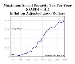 Social Security Taxable Chart Maximum Social Security Taxes 4x Increase Since 1970