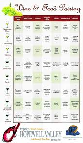 Wine And Food Pairing Chart A Wine Pairing Chart For Easy Wine Food Pairing In 2019