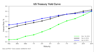 Current Us Yield Curve Chart The Flattening Yield Curve Means Trouble Ahead Heres What