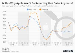 Sales Chart Chart Is This Why Apple Wont Be Reporting Unit Sales Anymore