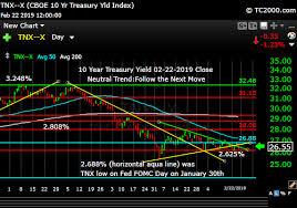 Tnx 10 Year Treasury Note Market Timing Chart 2019 02 22