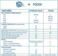 Compare Storage Valet To Pods Storage Container Competitors