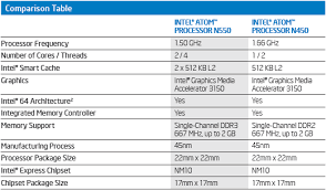 Intel Atom Performance Chart Intel Unveils New Dual Core Atom For Netbooks The Tech Report