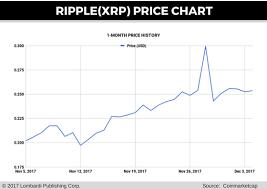 Ripple Stock Price Chart Ripple Price Prediction A Quick Comparison Of Xrp Vs Bitcoin