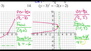 day 6 hw 9 to 14 graph a parabola given the equation determine the vertex focus and