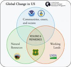 conceptual overlap in cabinet level agency responsibilities in federal response to global change in the