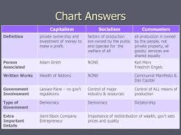 Capitalism Socialism Communism Chart Capitalism Socialism And Communism Ppt Download