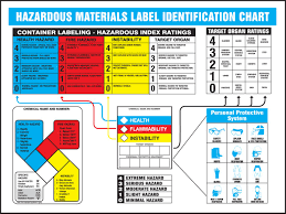 Material Identification Chart Accuform Signs Ztp108 Haz Mat Identification Poster