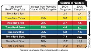 Resistance Bands Color Chart 14 Punctual Thera Band Colors Chart