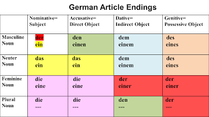 Any Other Useful Charts German