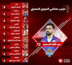 جدول ترتيب هدافى الدورى المصرى بعد مباريات اليوم الثلاثاء 21/ 1/ 2020 -  اليوم السابع