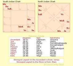 Love Is In The Stars Chart Creator Vedic Star Charts