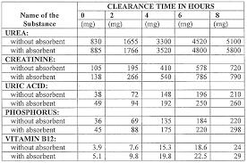 Explanatory High Purine Food Chart Purine Food Chart