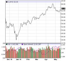 The Single Most Bullish Indicator For Oil Oilprice Com