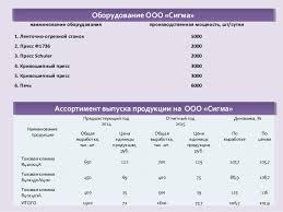 дипломная презентация по анализу финансового состояния Подробнее о создании презентации 6