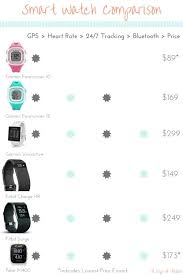 Garmin Wearable Comparison Chart Gps Smart Watch Comparison Of The Garmin Forerunner 10