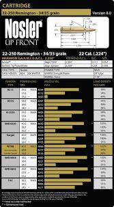 19 Unmistakable 22 250 Drop Chart