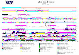Wimax Frequency Band Chart Spectrum Allocation Manager Sam Wrap