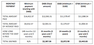 Minimum Credit Card Payment How Long To Pay A 10 000 Credit Card Debt If You Stick To