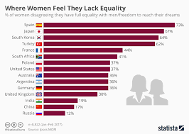 Women Chart Chart Where Women Feel They Lack Equality Statista