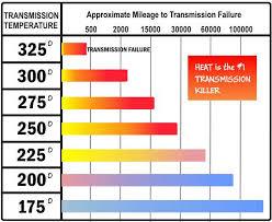 Diy Automatic Transmission Oil Cooler Street Smart