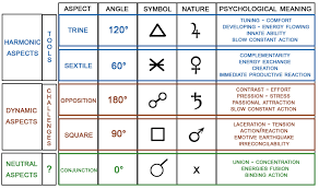 Astrology Natal Chart Aspects The Secret Of The Aspects Your Challenges And Your Tools To