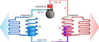 natural gas air conditioner. Simple Natural How Does An Air Conditioner Work And Natural Gas O