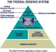Frbr The Federal Reserve Today Structure And Organization