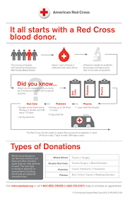 Red Cross Blood Drive Weight Chart Arc Blood Test Related Keywords Suggestions Arc Blood