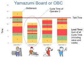 Yamazumi Chart Template 69 Memorable Takt Time Cycle Time Bar Chart