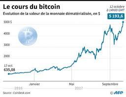 Écrit par henry bonner 18 octobre 2017. Bitcoin Tunisie