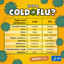 Cold Symptoms Vs Flu Symptoms Chart Cold Versus Flu Cdc