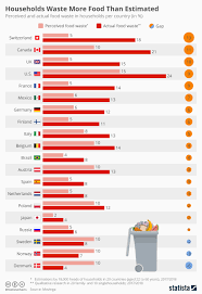 Food Waste Chart Chart Households Waste More Food Than Estimated Statista