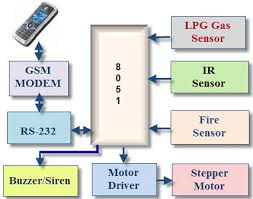 gsm based home security system working applications block diagram of gsm based home security system