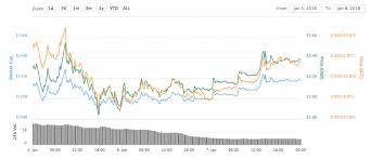 The Rise And Fall Of Ripple Is A Case Study In Mass Hysteria
