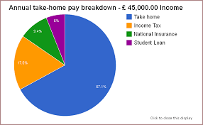 New Graphical Representation Of Salary Deductions The