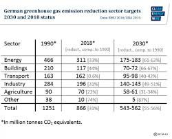 German Electrical Symbols Chart Germanys Greenhouse Gas Emissions And Climate Targets