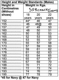Army Weight Standards Chart Navy Height And Weight Standards Navy Ht Wt Standards