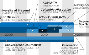 Chris Spurlock's infographic resume.