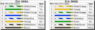 ieee 568b wiring diagram bookmark about wiring diagram • 568a and 568b wiring standards wiring diagram data rh 15 1 15 reisen fuer meister de