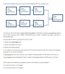 Solved Process Flow Diagram And Cycle Times For Bread Mak
